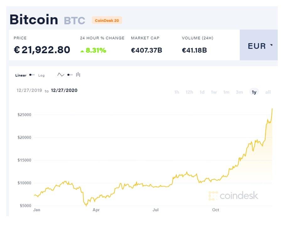 valor do bitcoin no mercado