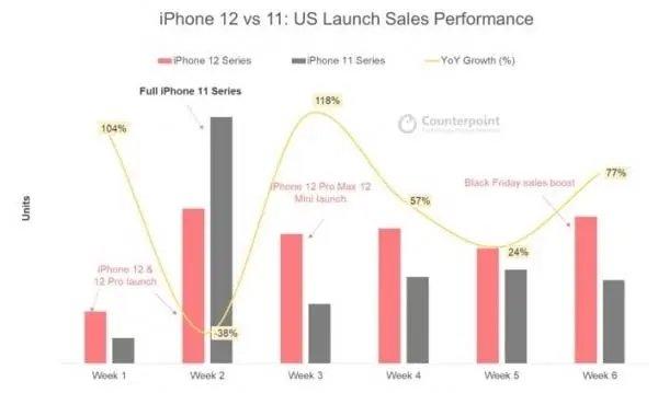 vendas do iPhone no mercado mundial