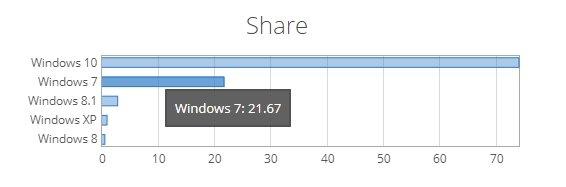 dados do windows 7 no mercado