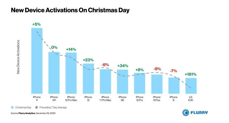 dados de ativação do iPhone