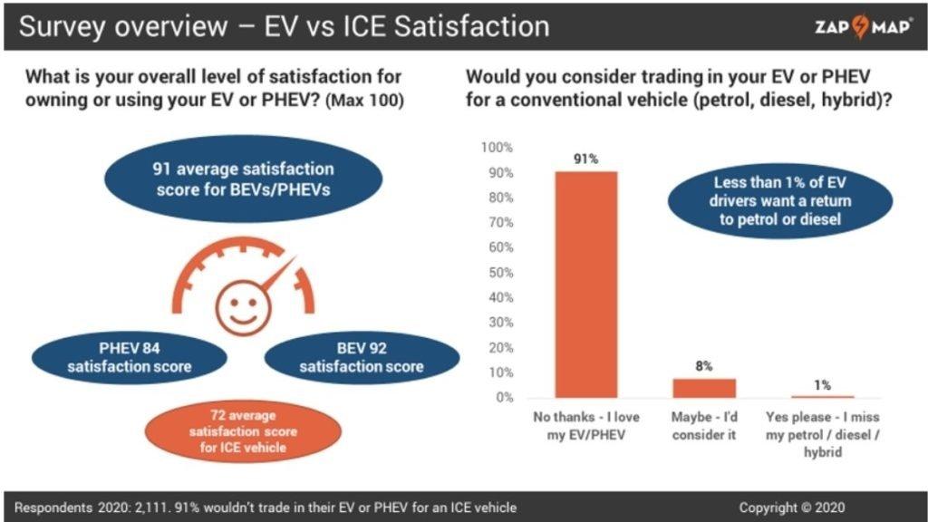 resultados do estudo sobre veículos eletricos