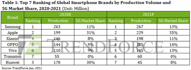 market share das fabricantes