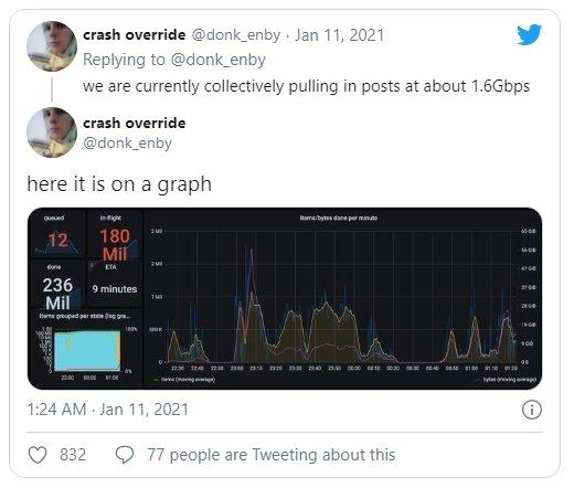 recolha de posts da parler