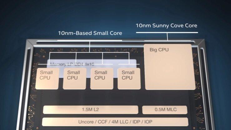 Intel nova geração processadores 2021