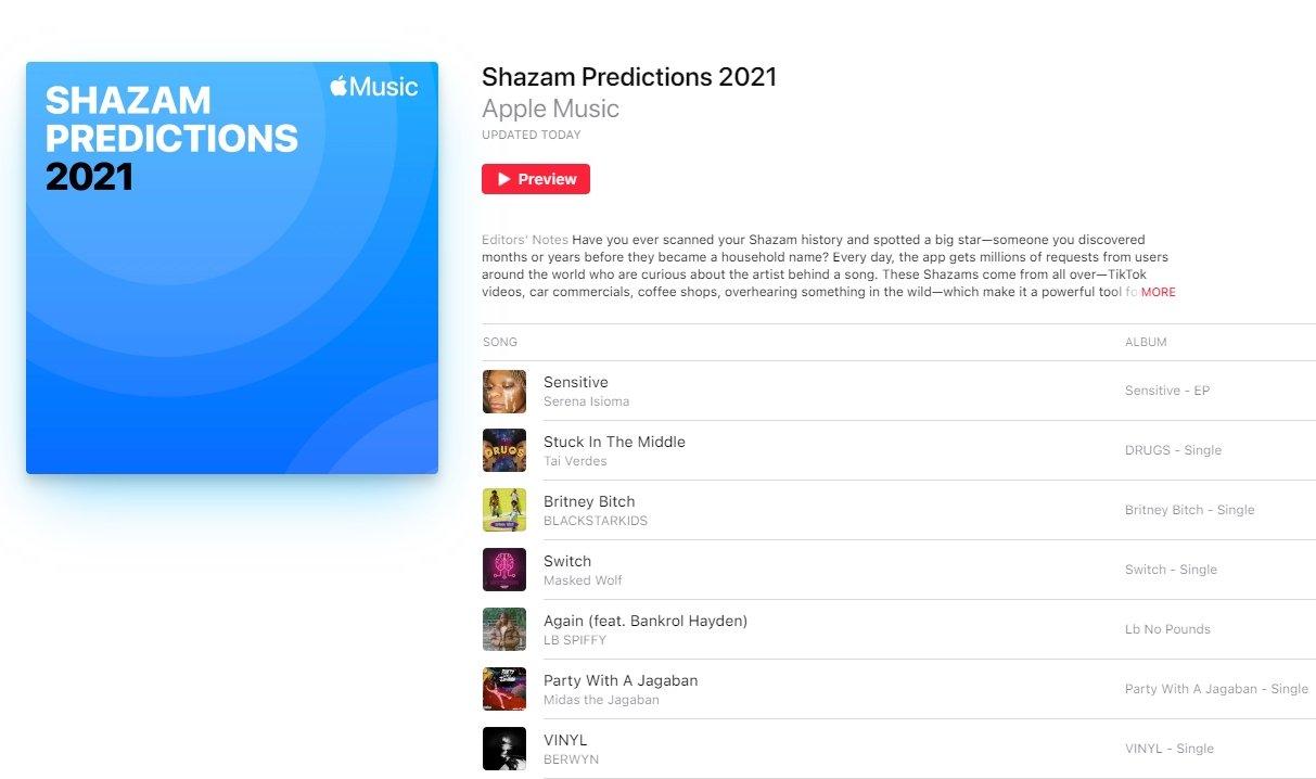 Shazam previsões para 2021