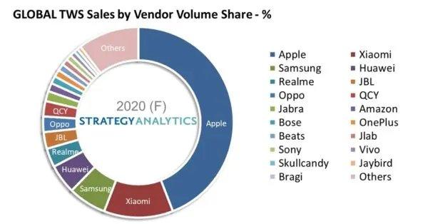 vendas por marcas no mercado