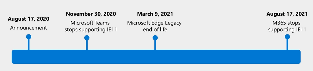 linha de tempo para o edge legacy