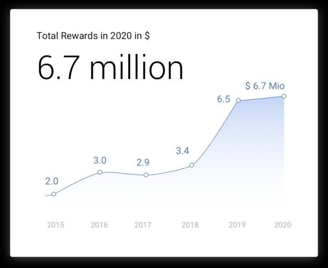 dados dos valores pagos no programa de recompensas