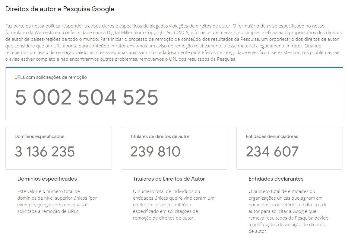 dados do relatório de transparência da Google