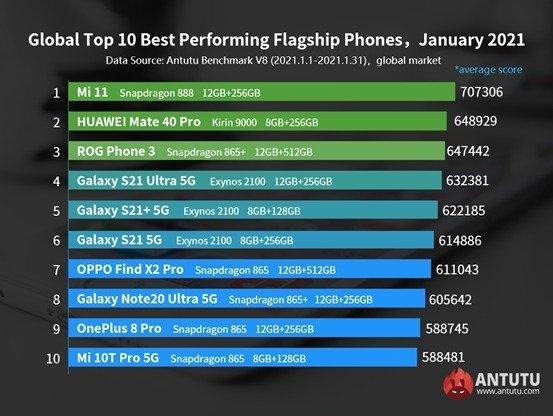 listagem de smartphones