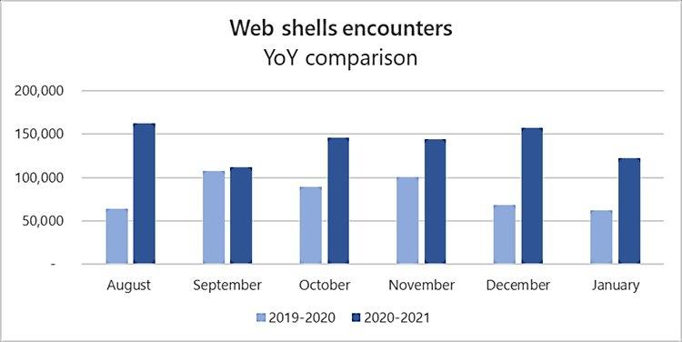 ataques feitos online shells