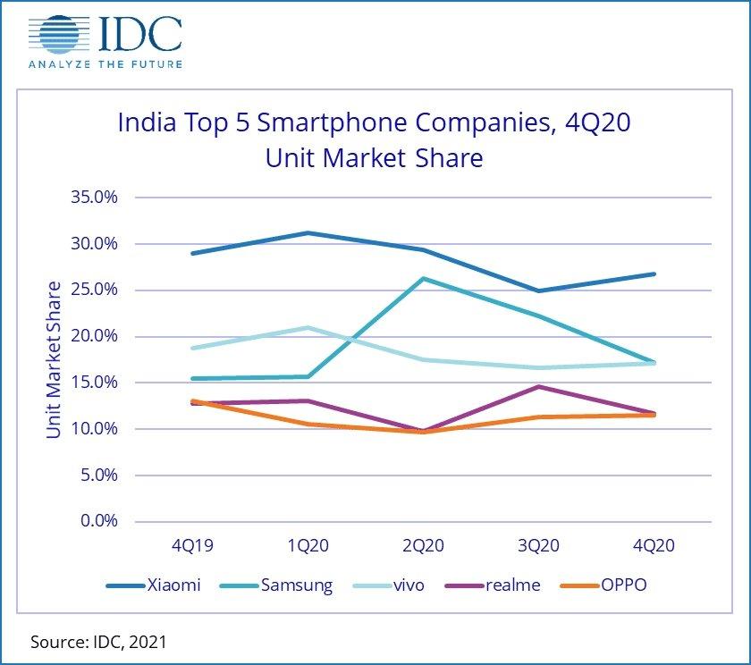 dados da IDC sobre vendas de smartphones na Índia por marcas