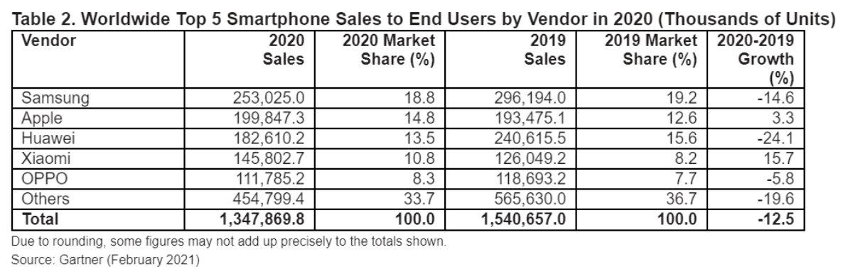 vendas no mercado dos smartphones em 2020