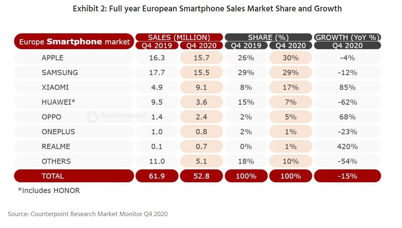 dados da tabela de vendas