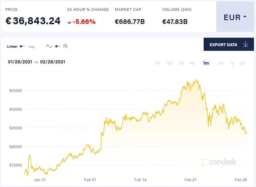 valor histórico do bitcoin