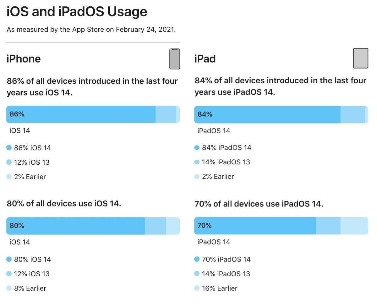 dados da apple sobre implementação do iOS