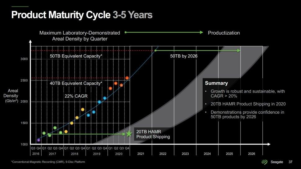 evolução na capacidade dos discos rígidos