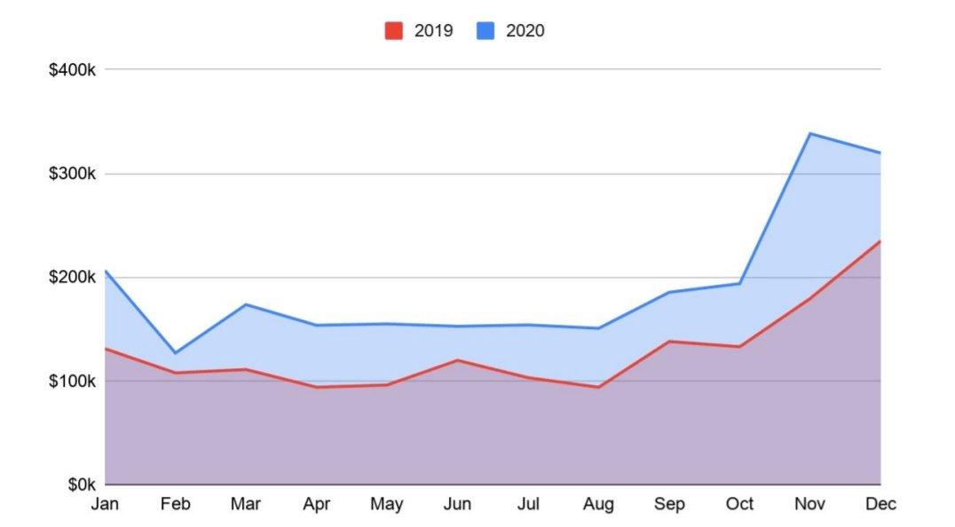 comparação das finanças entre anos