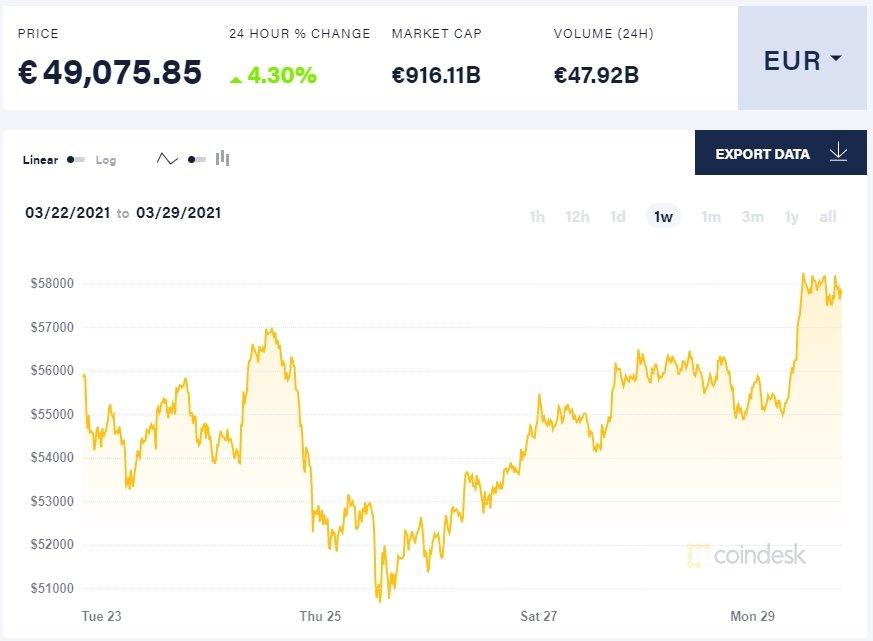 valores das unidades de bitcoin
