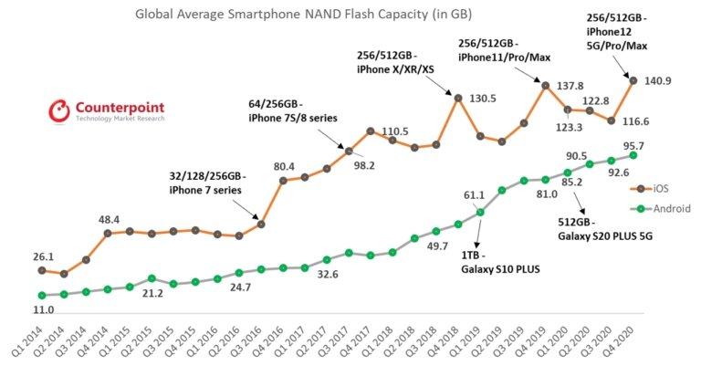 dados do estudo sobre armazenamento nos smartphones