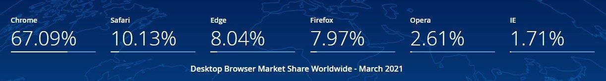 dados no mercado navegadores