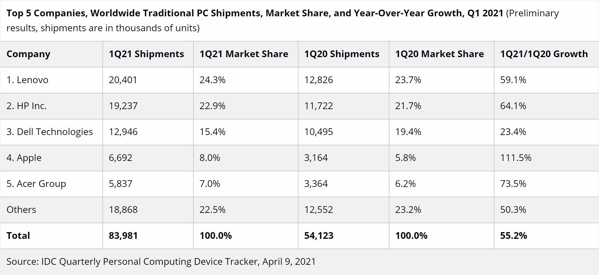 dados das vendas de pcs no mercado 2021