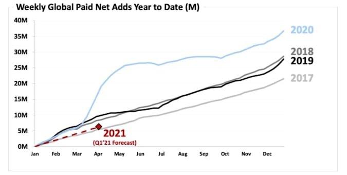 dados do netflix em número de utilizadores ativos