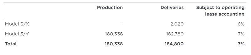 dados da tesla sobre vendas e produção