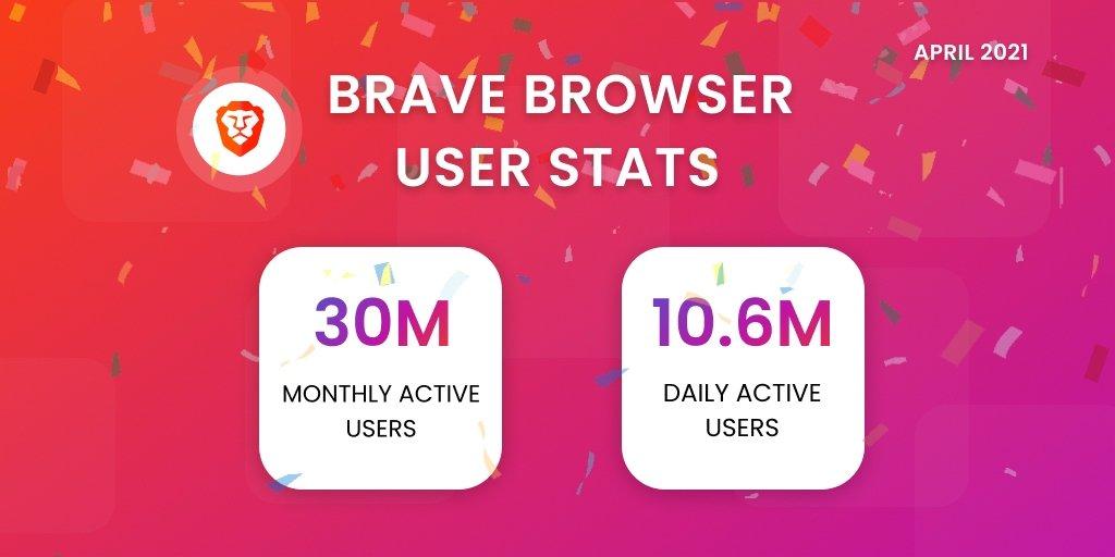 brave utilizadores ativos mensalmente