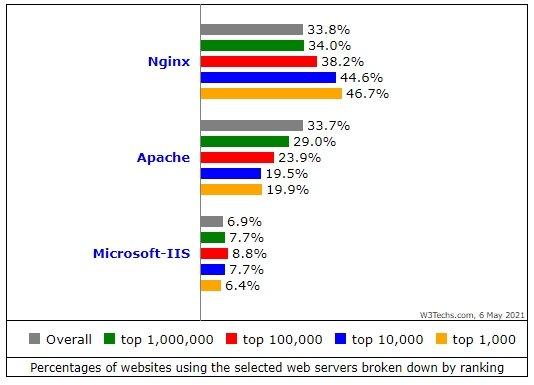 dados de popularidade por quantidade de sites