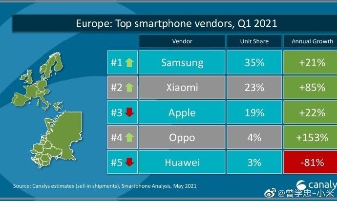 dados do mercado europeu de smartphones