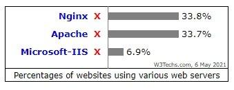 dados de uso do nginx vs apache