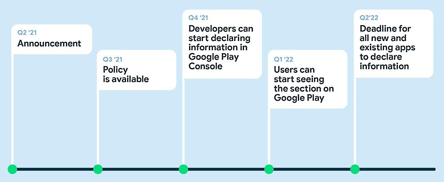 planos da google para privacidade na play store