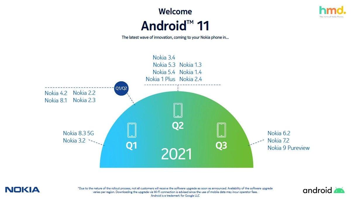 nokia atualizações Android 11