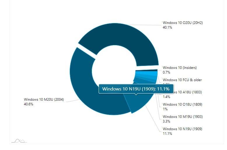dados do windows 10 no mercado