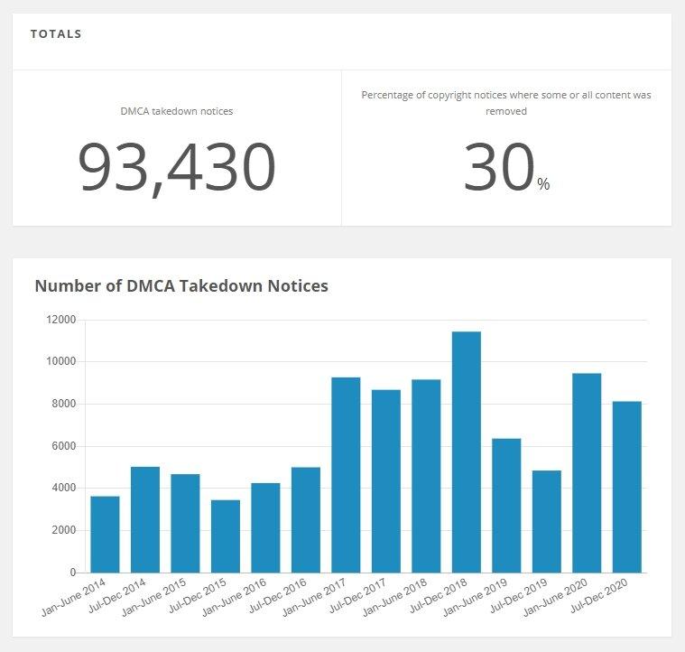 dados de pedidos DMCA