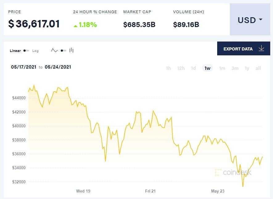 valores do bitcoin no mercado