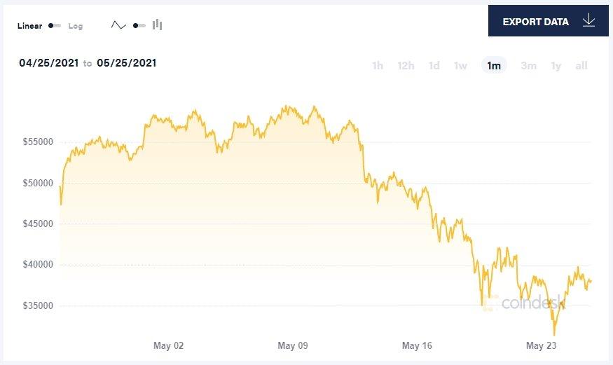 valores do bitcoin atualmente