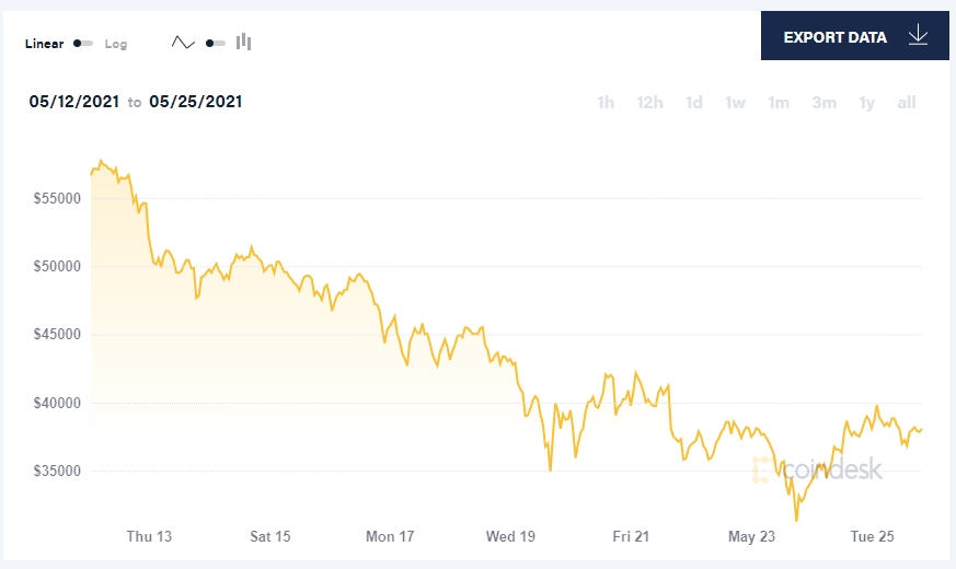 queda do valor do bitcoin