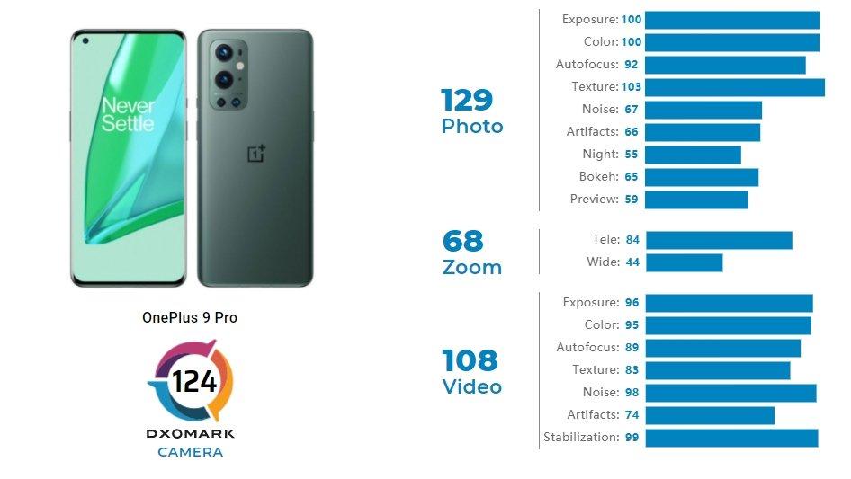 exame ao OnePlus 9 pro camera