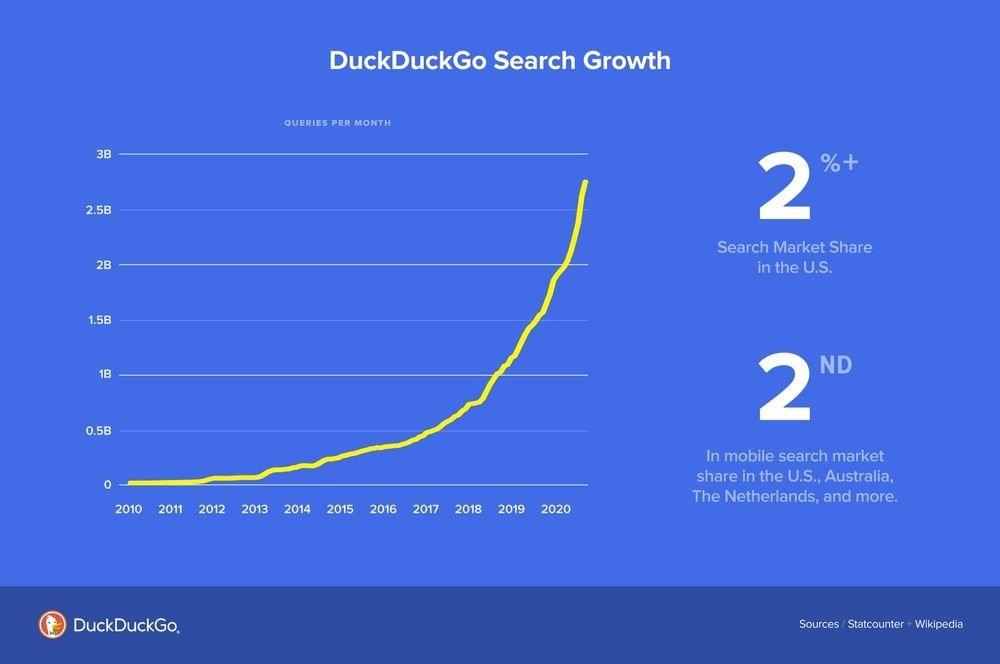 dados da empresa duckduckgo 2021