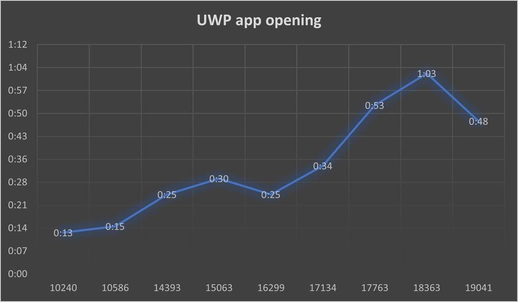 abertura de apps uwp
