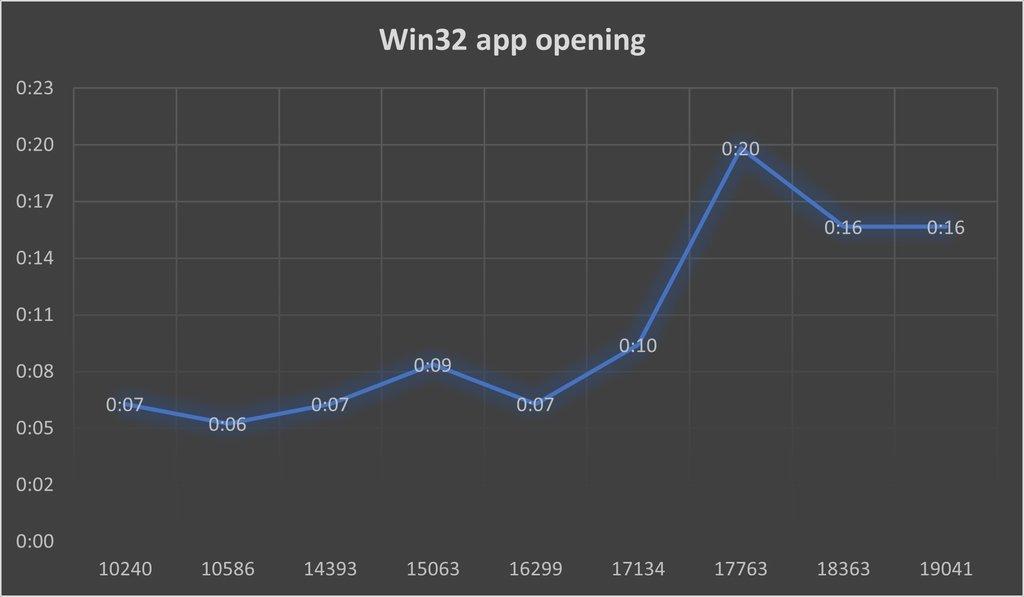 arranque de apps win32