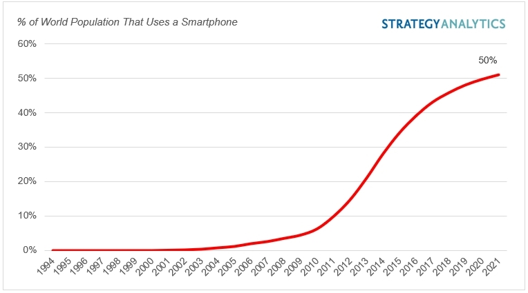 dados sobre crescimento no uso de smartphones