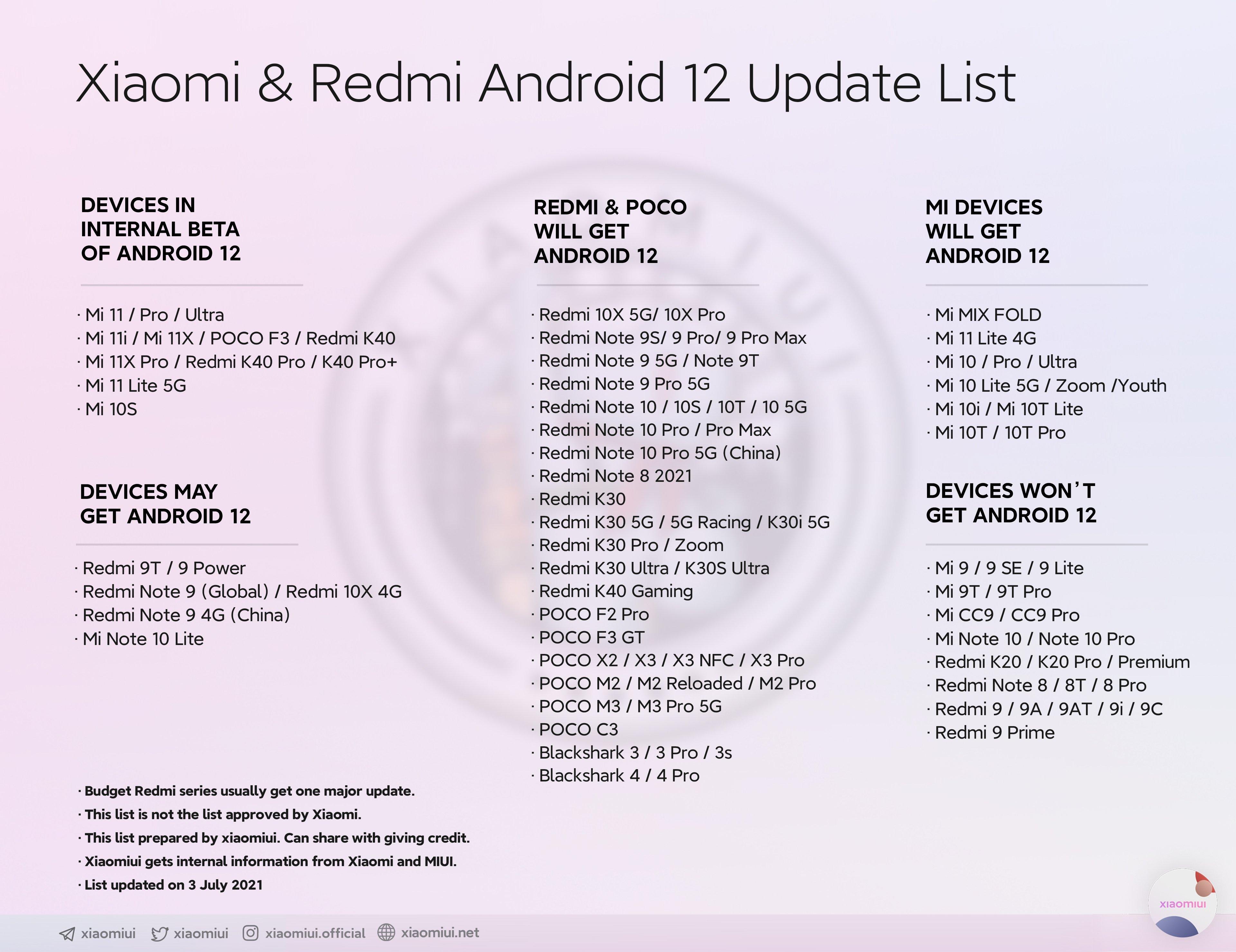 lista de dispositivos da xiaomi a receber o android 12