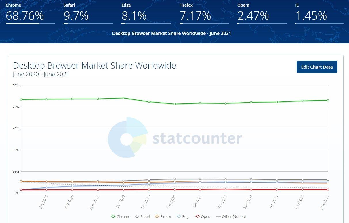 Dados de uso dos navegadores no mercado