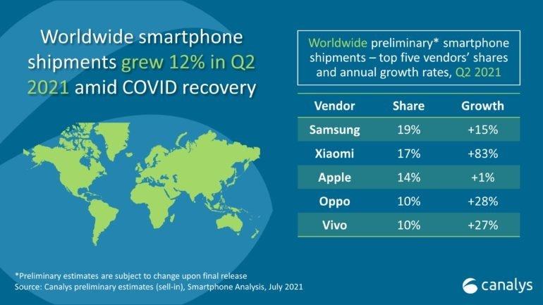 dados de dispositivos enviados para o mercado no segundo trimestre de 2021
