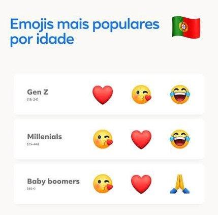 emojis por idade