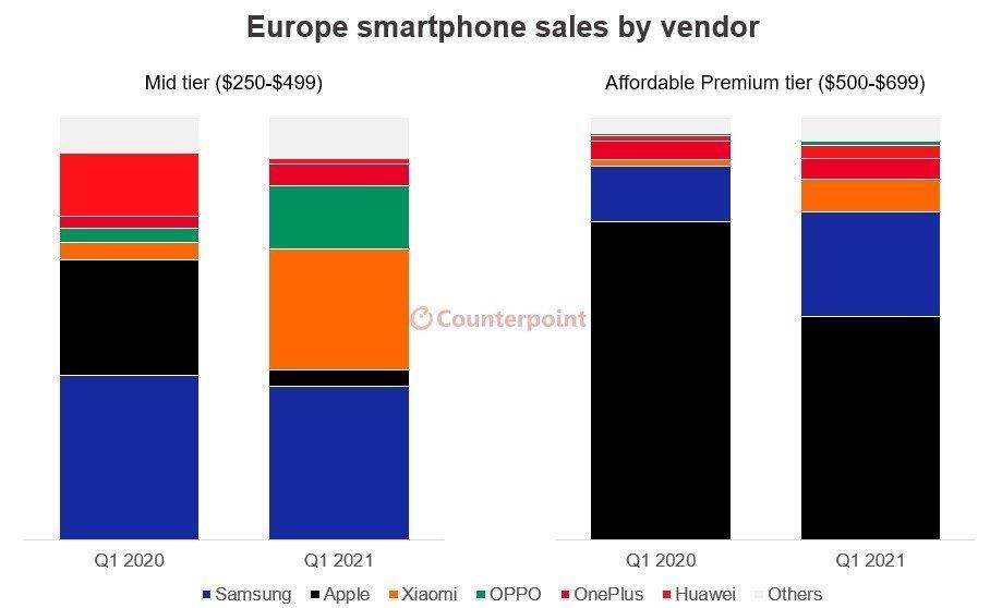 dados das vendas de smartphones no mercado europeu