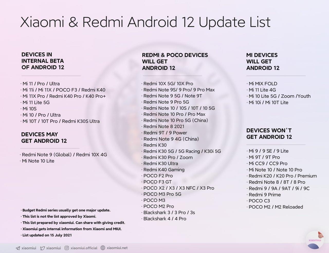Dispositivos que podem receber Android 12 xiaomi